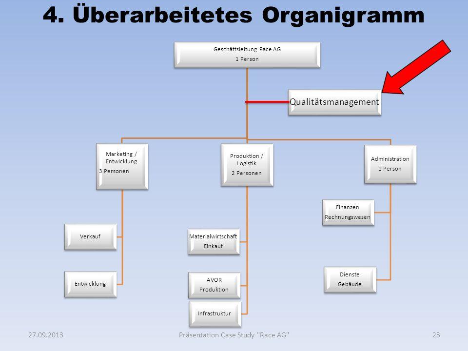 4. Überarbeitetes Organigramm