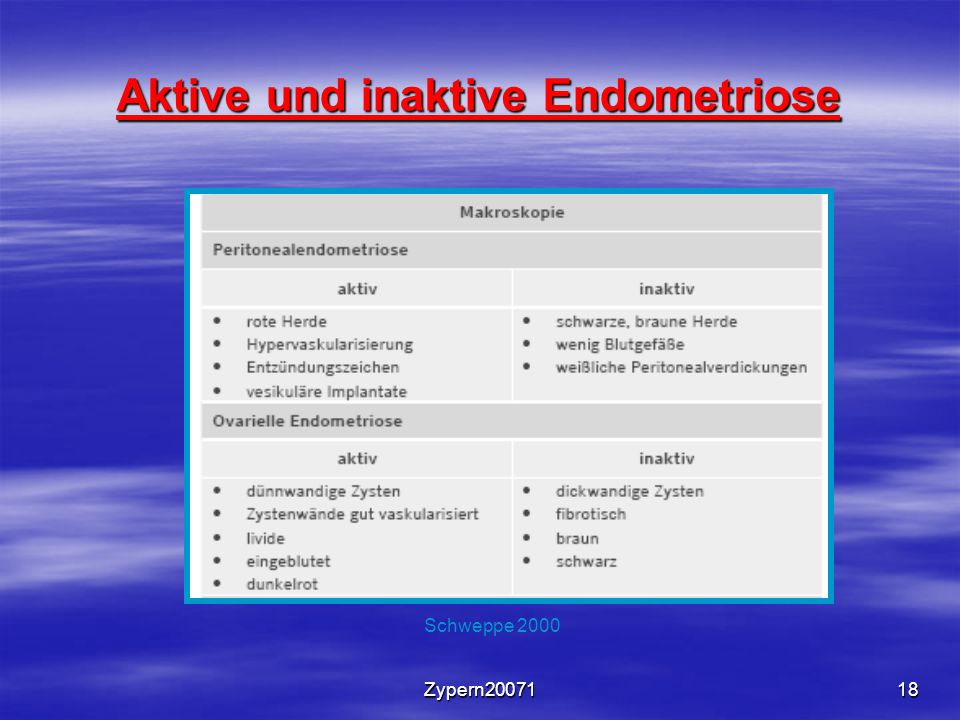 Aktive und inaktive Endometriose