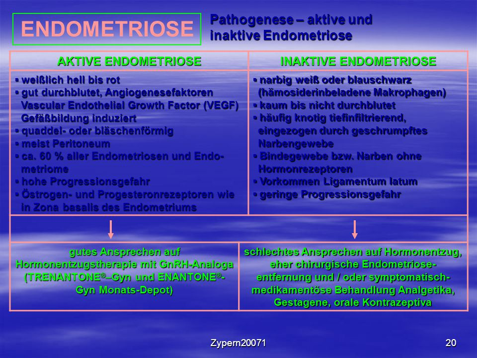 INAKTIVE ENDOMETRIOSE