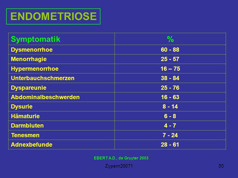 ENDOMETRIOSE Symptomatik % Dysmenorrhoe 60 - 88 Menorrhagie 25 - 57