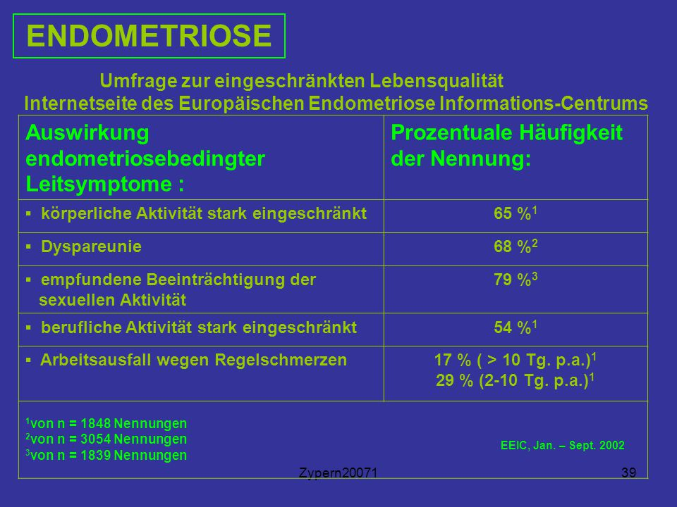 ENDOMETRIOSE Auswirkung endometriosebedingter Leitsymptome :