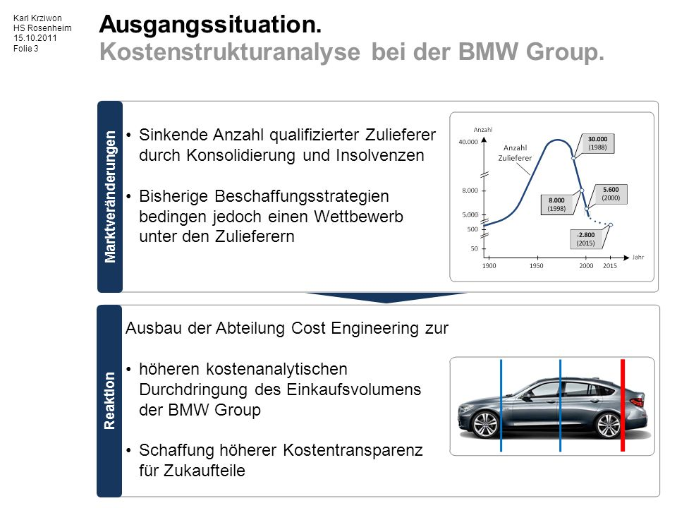 Ausgangssituation. Kostenstrukturanalyse bei der BMW Group.