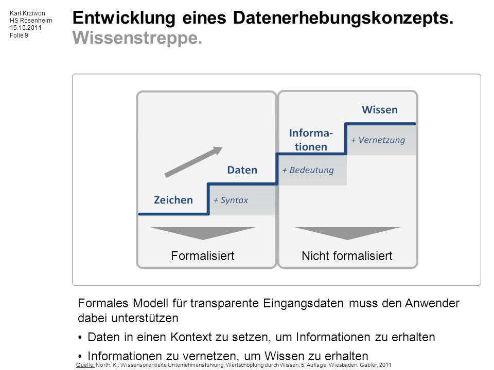 Entwicklung eines Datenerhebungskonzepts. Wissenstreppe.