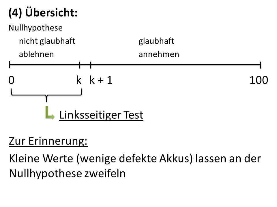 (4) Übersicht: k k + 1 100 Linksseitiger Test Zur Erinnerung: