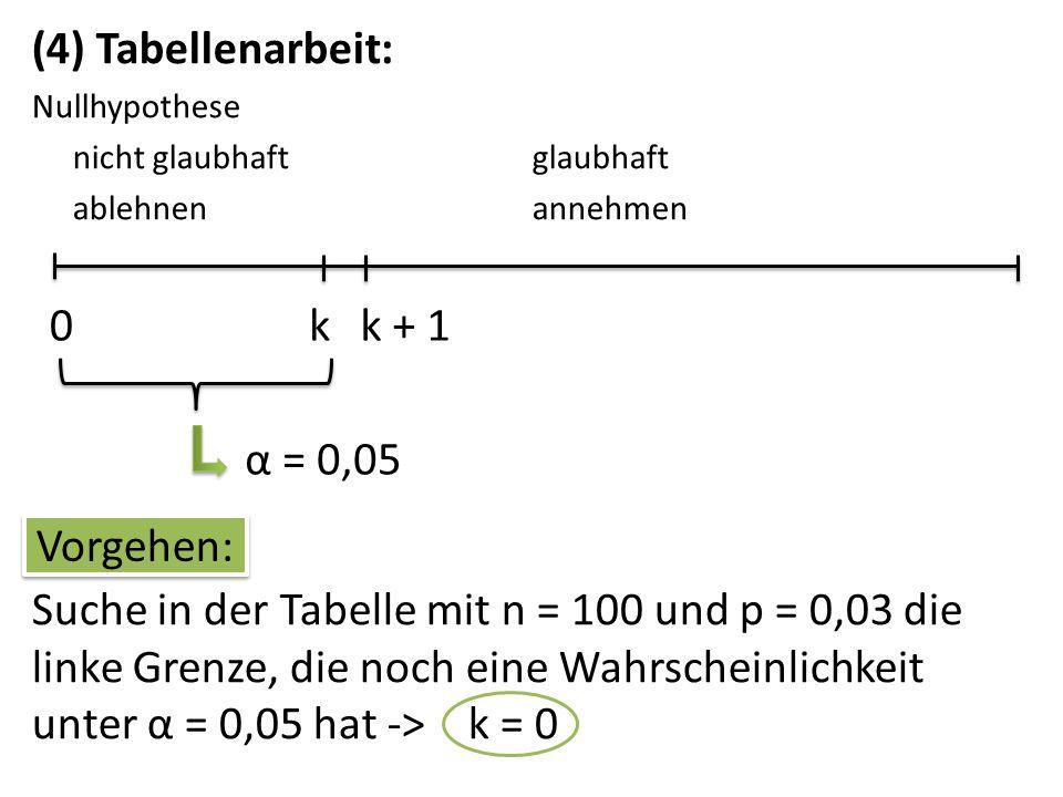(4) Tabellenarbeit: k k + 1 α = 0,05