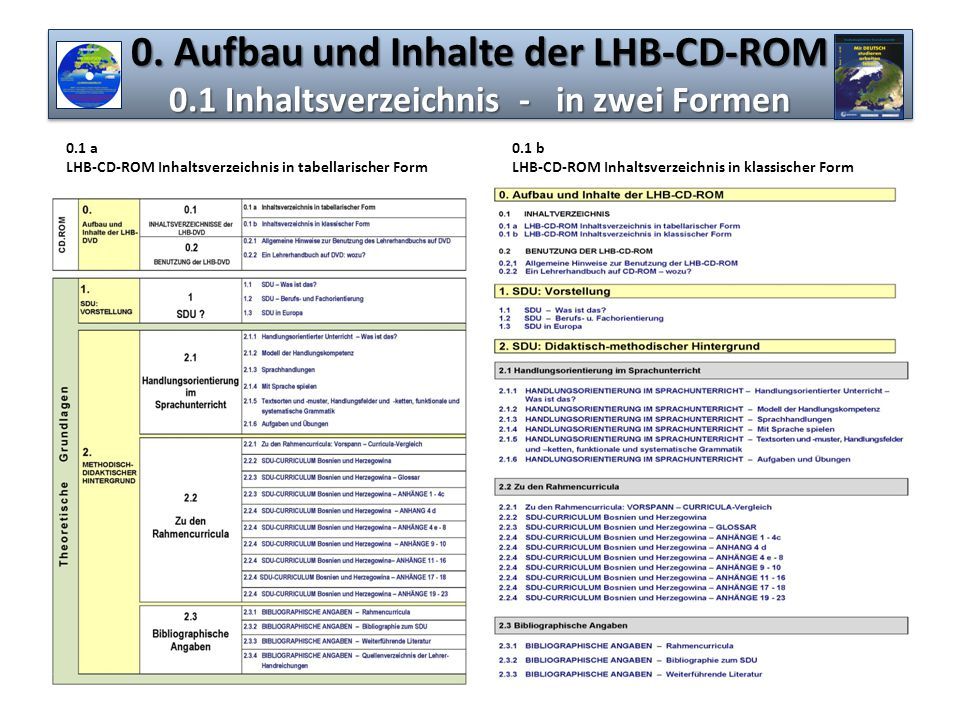 Aufbau und Inhalte der LHB-CD-ROM 0