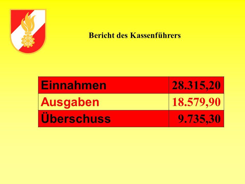 Einnahmen 28.315,20 Ausgaben 18.579,90 Überschuss 9.735,30