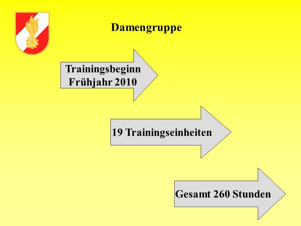Damengruppe Trainingsbeginn Frühjahr 2010 19 Trainingseinheiten