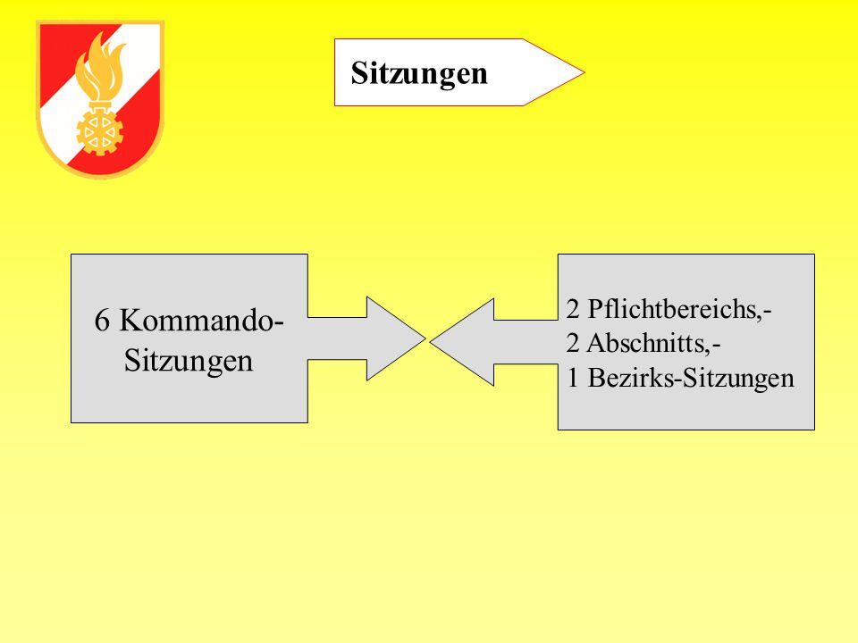 Sitzungen 6 Kommando- Sitzungen 2 Pflichtbereichs,- 2 Abschnitts,-