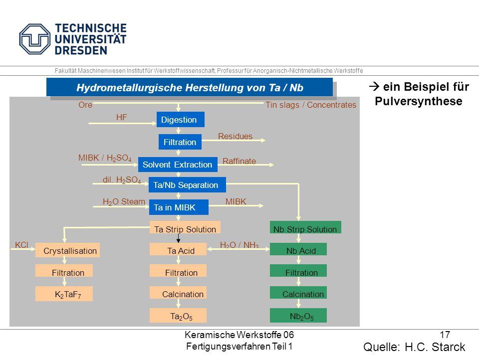 Hydrometallurgische Herstellung von Ta / Nb