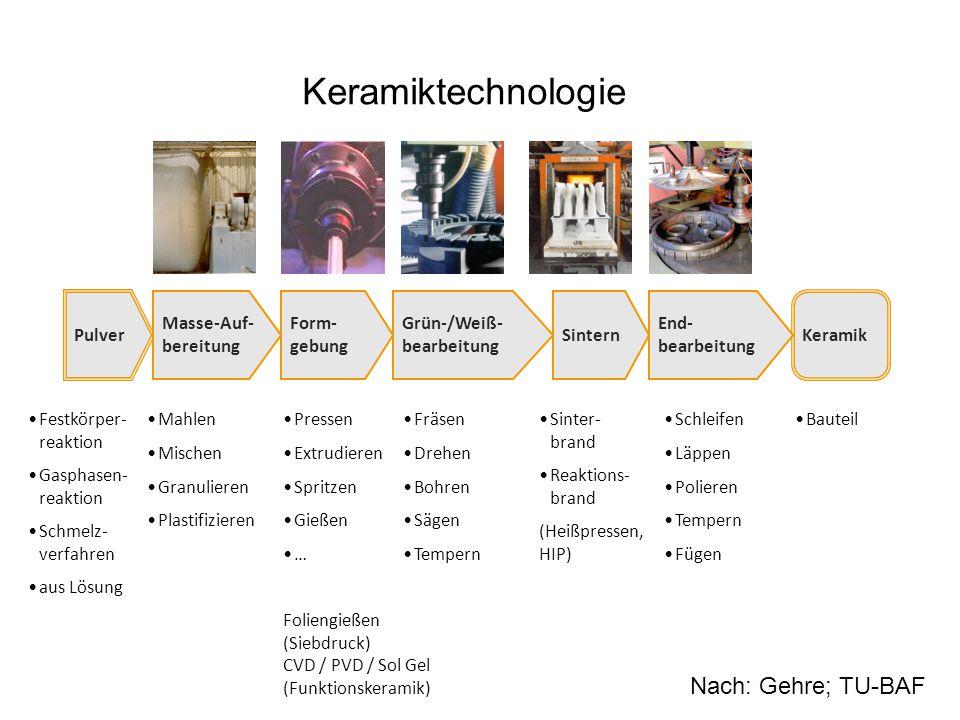 Keramiktechnologie Nach: Gehre; TU-BAF Masse-Auf- bereitung