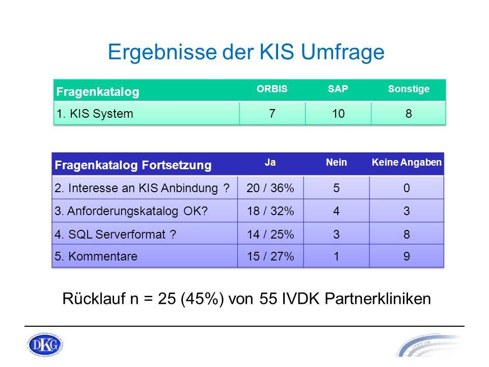 Ergebnisse der KIS Umfrage