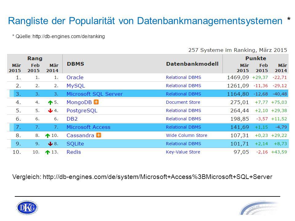 Rangliste der Popularität von Datenbankmanagementsystemen *