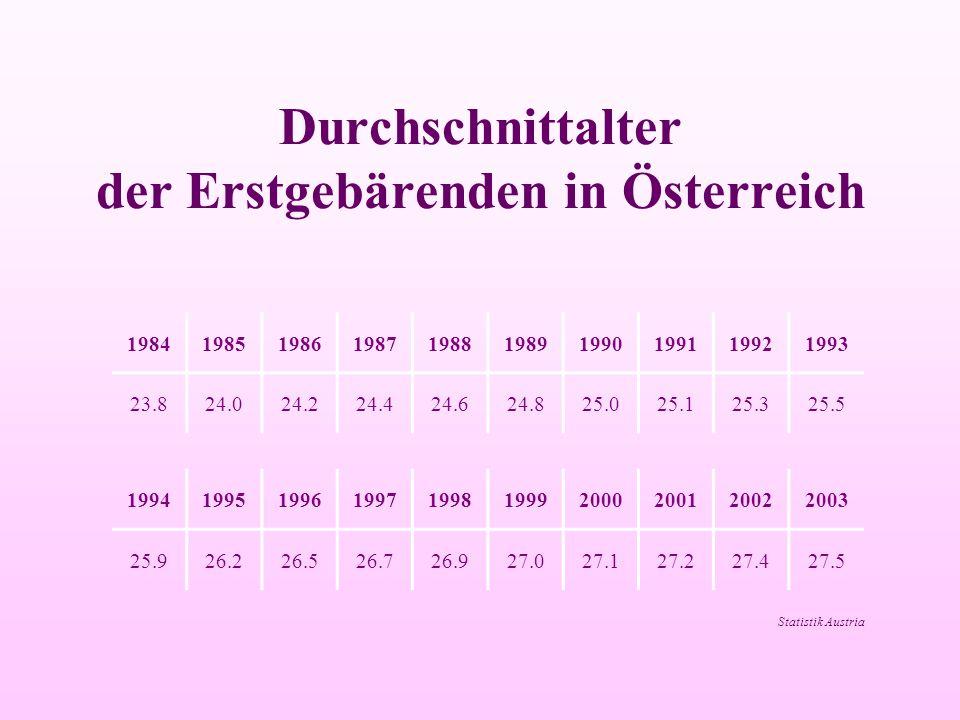 Durchschnittalter der Erstgebärenden in Österreich