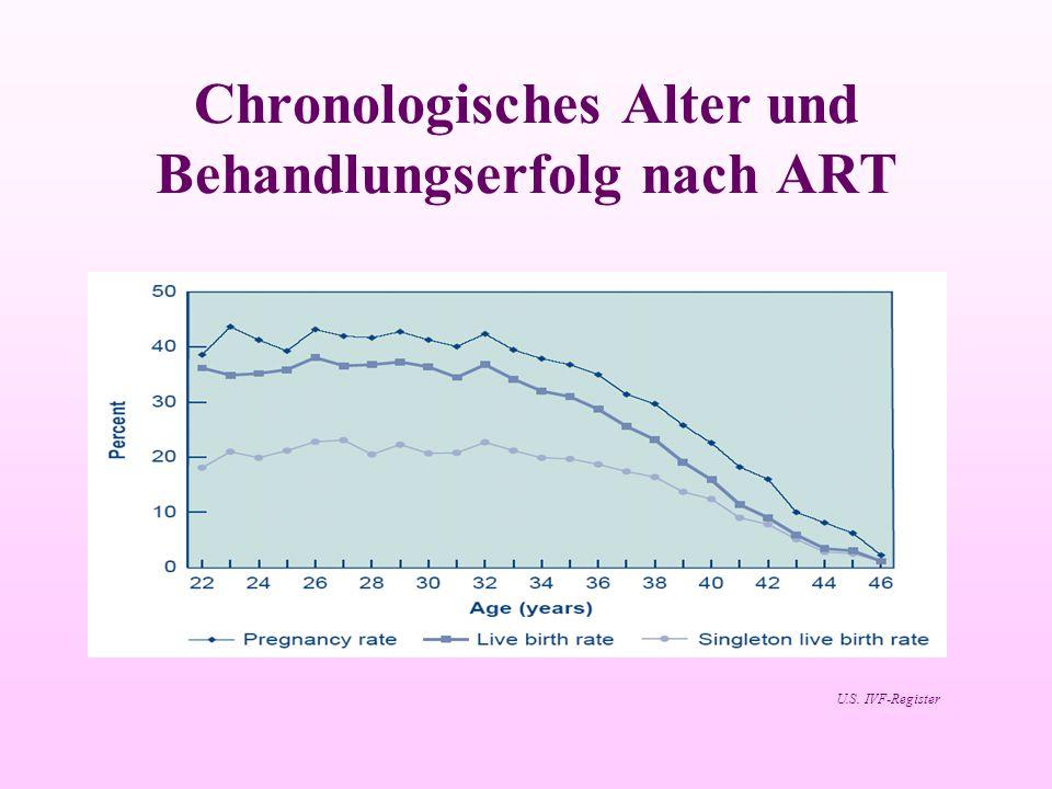 Chronologisches Alter und Behandlungserfolg nach ART