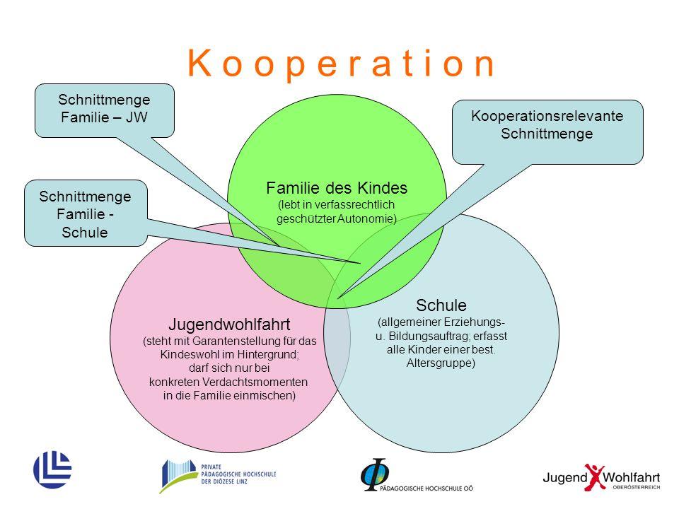 K o o p e r a t i o n Familie des Kindes Schule Jugendwohlfahrt