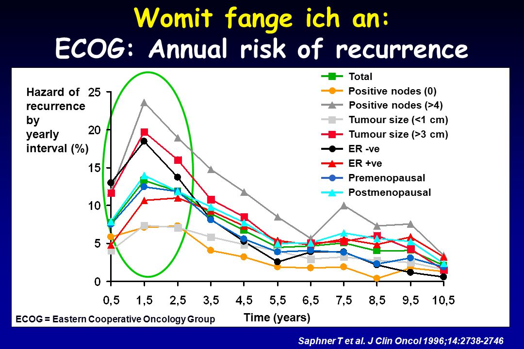 Womit fange ich an: ECOG: Annual risk of recurrence