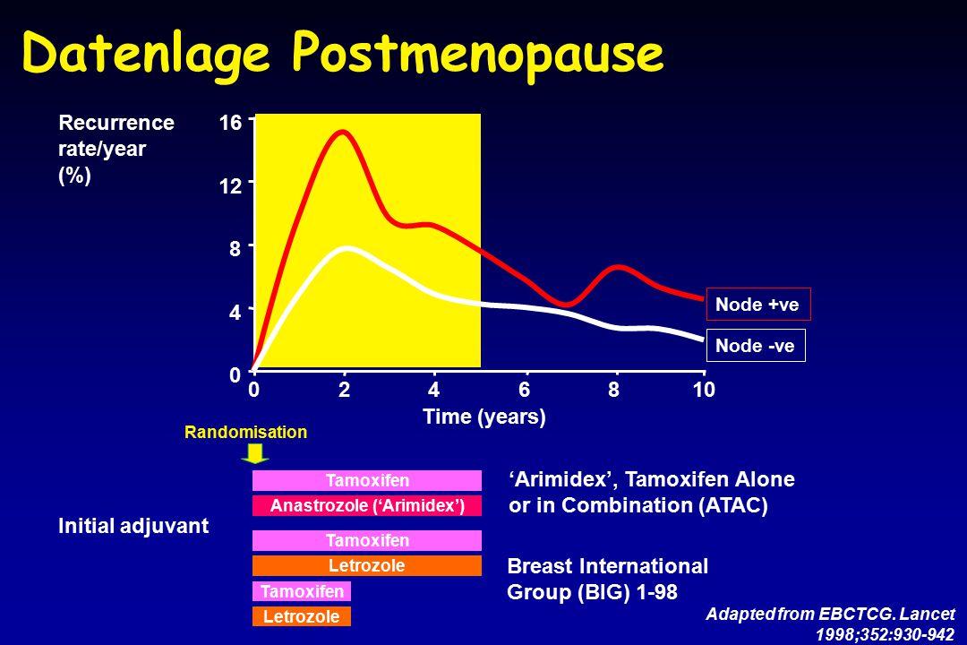 Datenlage Postmenopause