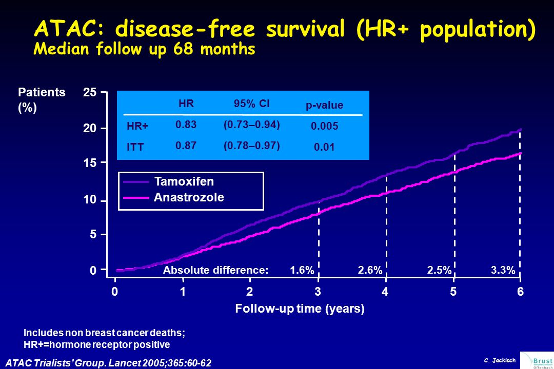 ATAC: disease-free survival (HR+ population) Median follow up 68 months