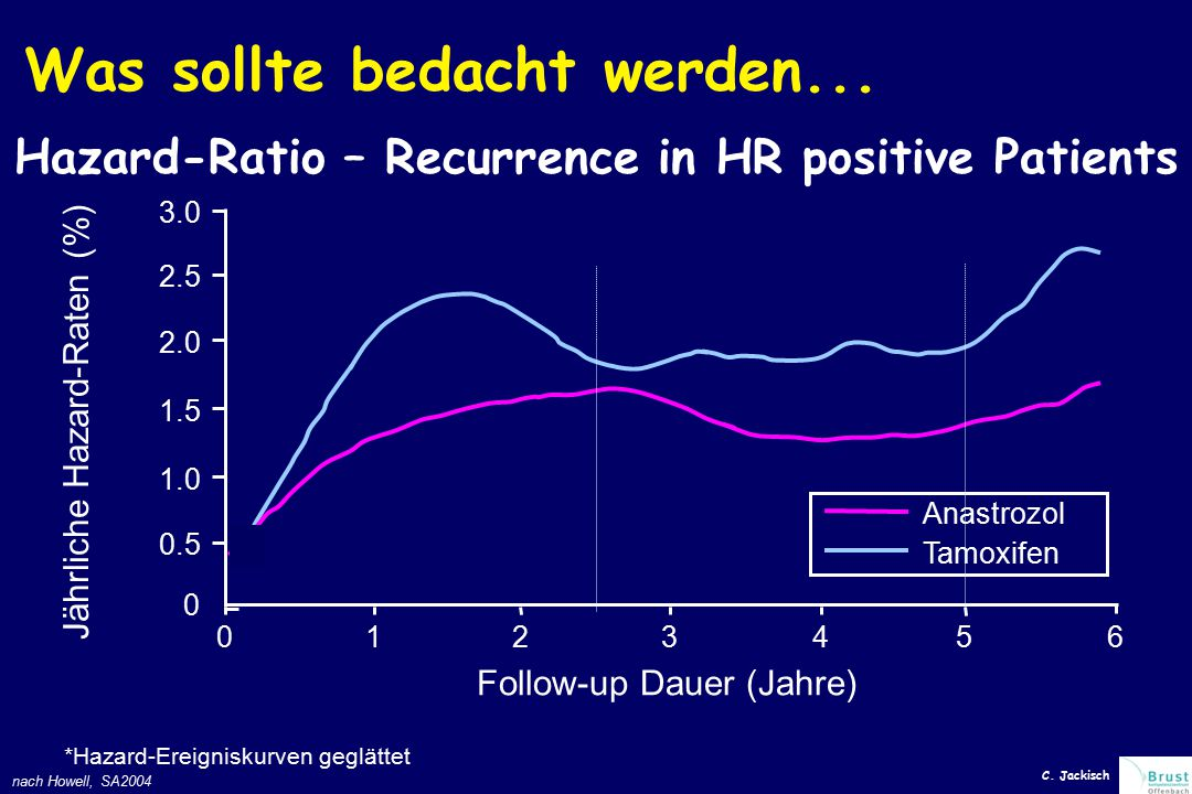 Hazard-Ratio – Recurrence in HR positive Patients