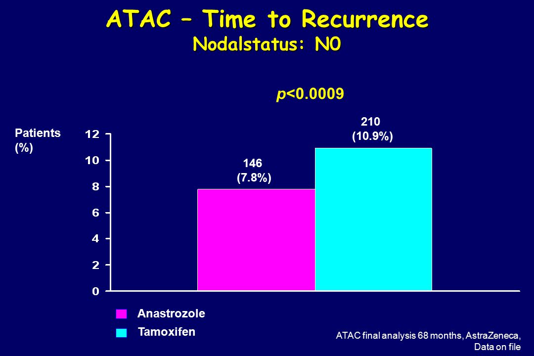 ATAC – Time to Recurrence Nodalstatus: N0