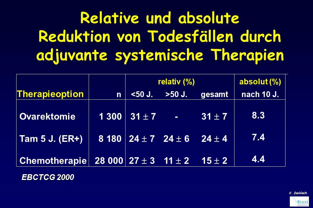 Relative und absolute Reduktion von Todesfällen durch adjuvante systemische Therapien