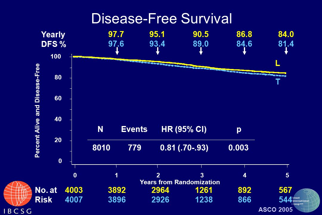 Percent Alive and Disease-Free