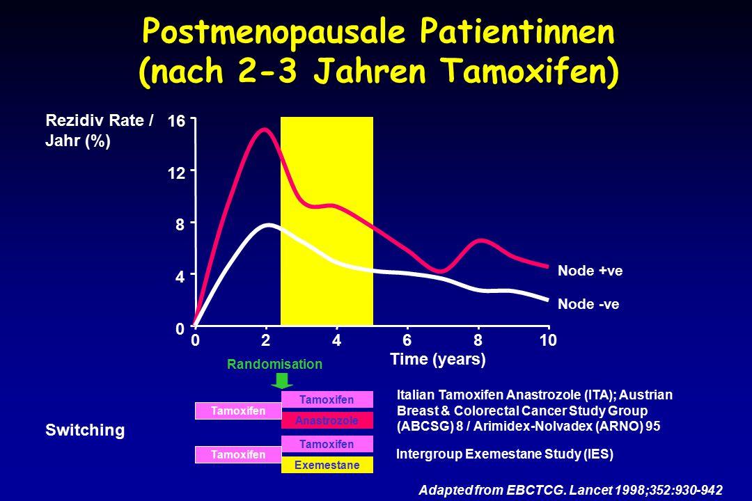 Postmenopausale Patientinnen (nach 2-3 Jahren Tamoxifen)