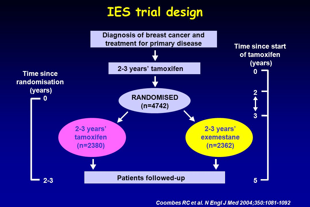 IES trial design Diagnosis of breast cancer and