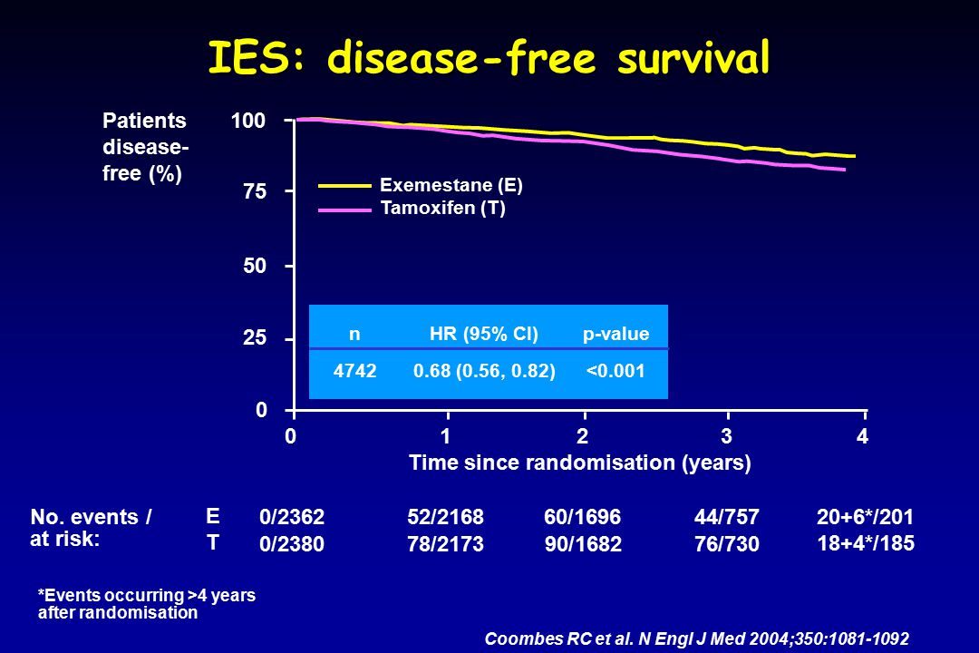 IES: disease-free survival