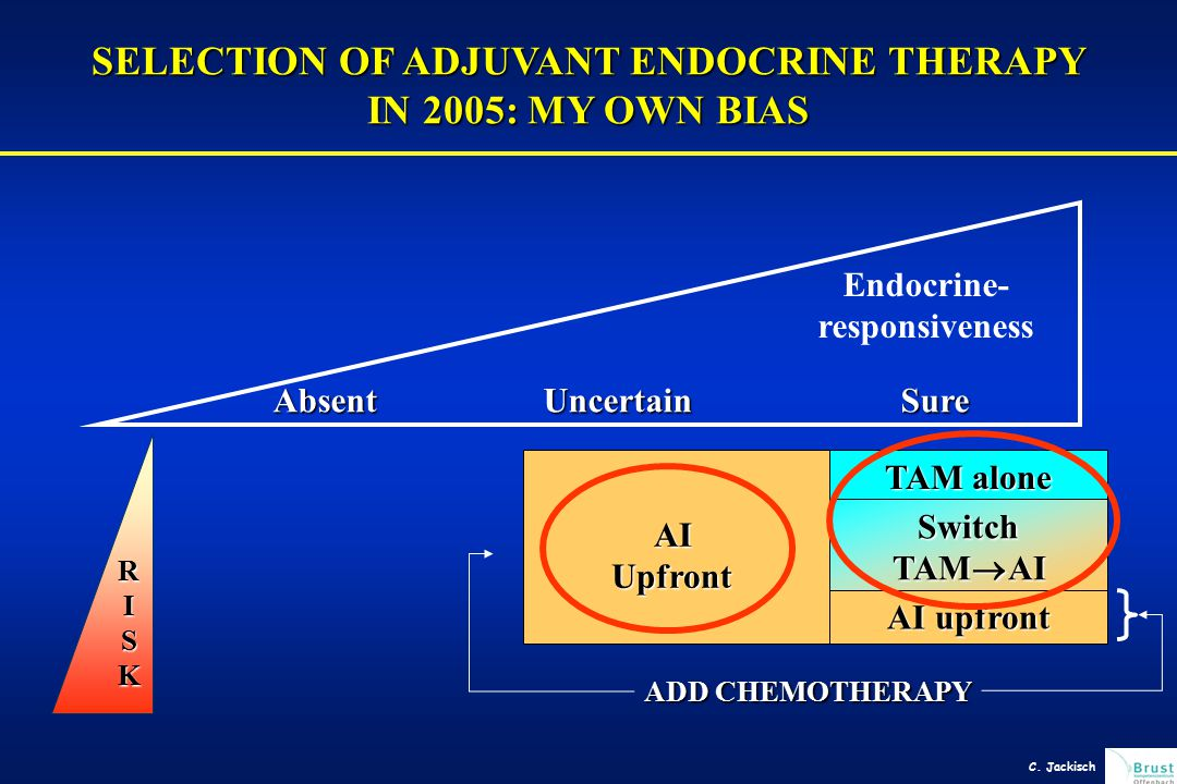 SELECTION OF ADJUVANT ENDOCRINE THERAPY