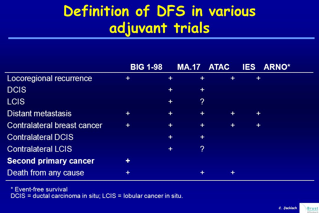 Definition of DFS in various adjuvant trials