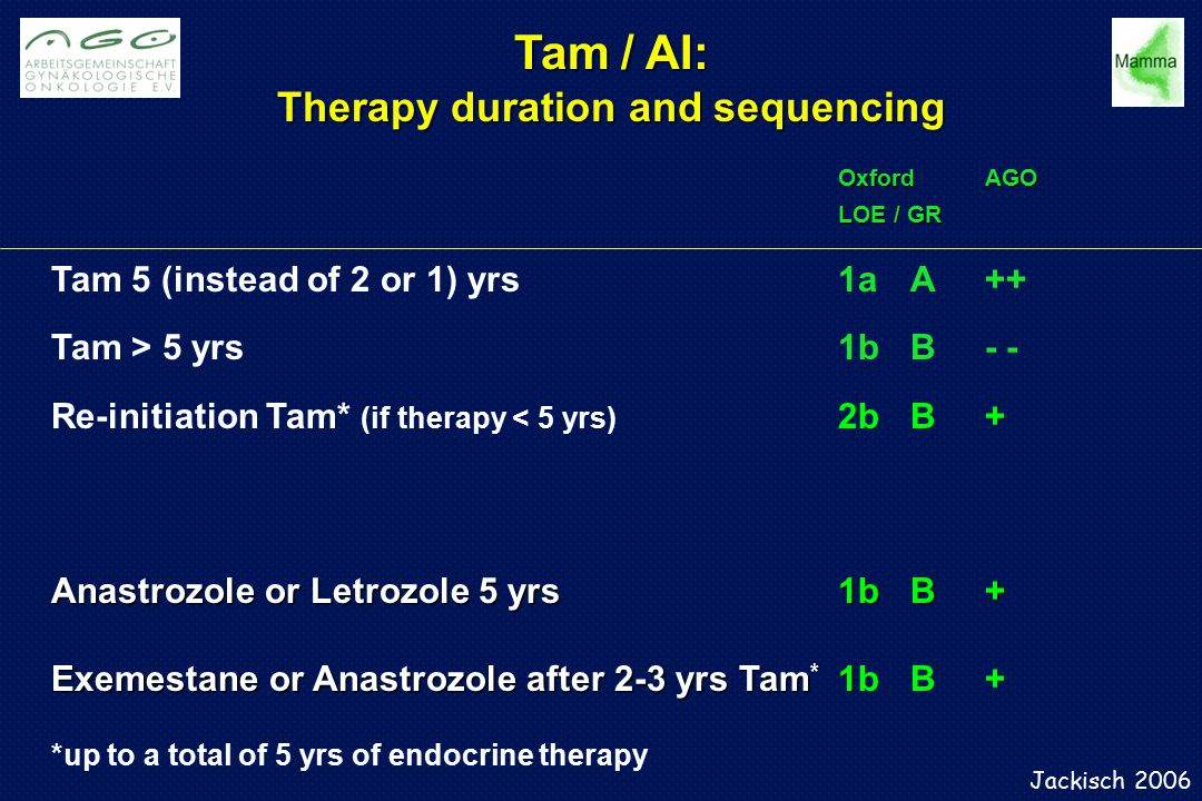 Therapy duration and sequencing