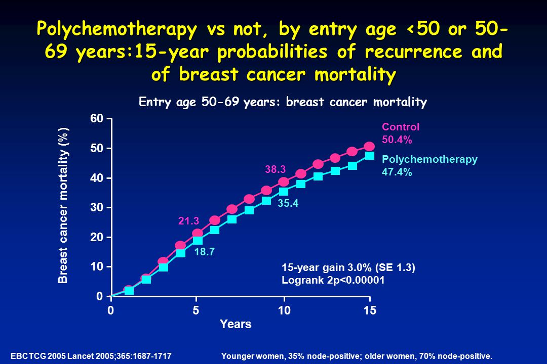 Polychemotherapy vs not, by entry age <50 or 50-69 years:15-year probabilities of recurrence and of breast cancer mortality