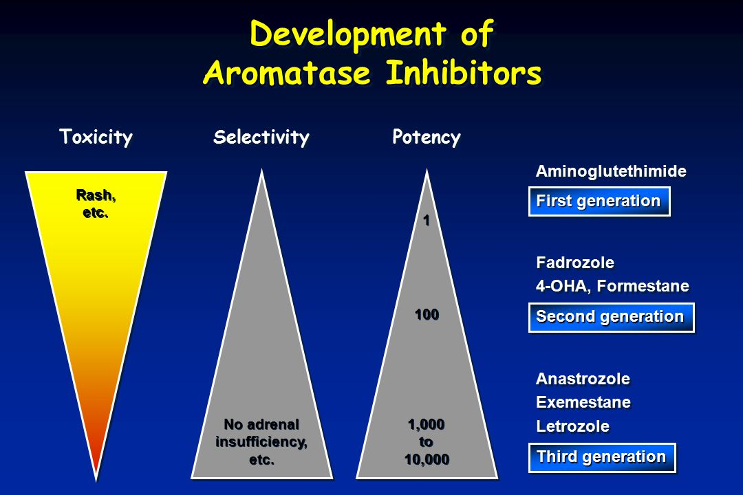Development of Aromatase Inhibitors