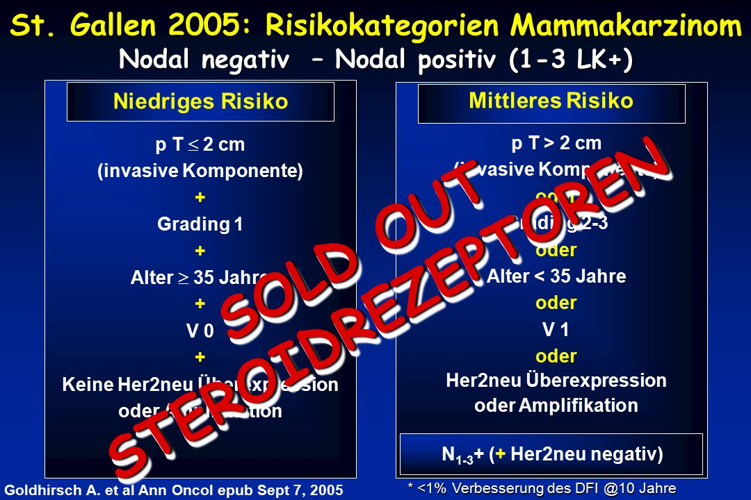 STEROIDREZEPTOREN SOLD OUT
