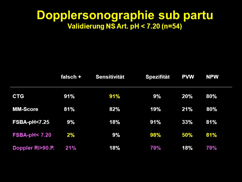 Dopplersonographie sub partu Validierung NS Art. pH < 7.20 (n=54)
