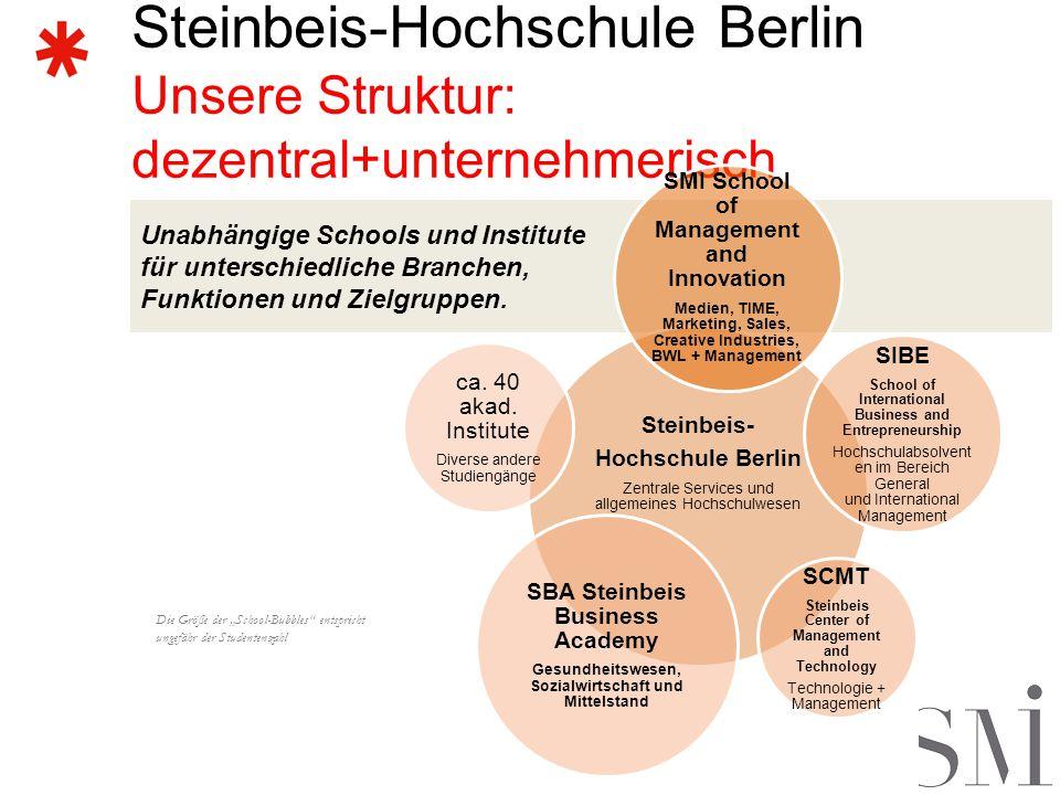 Steinbeis-Hochschule Berlin Unsere Struktur: dezentral+unternehmerisch