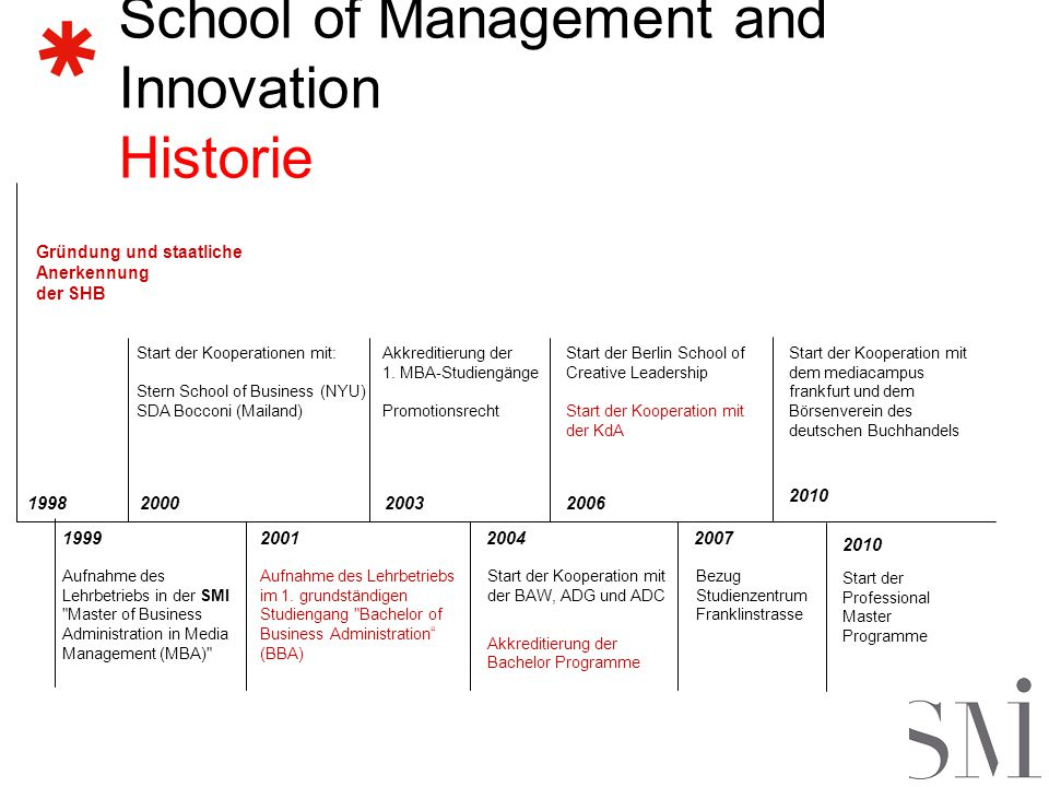 School of Management and Innovation Historie