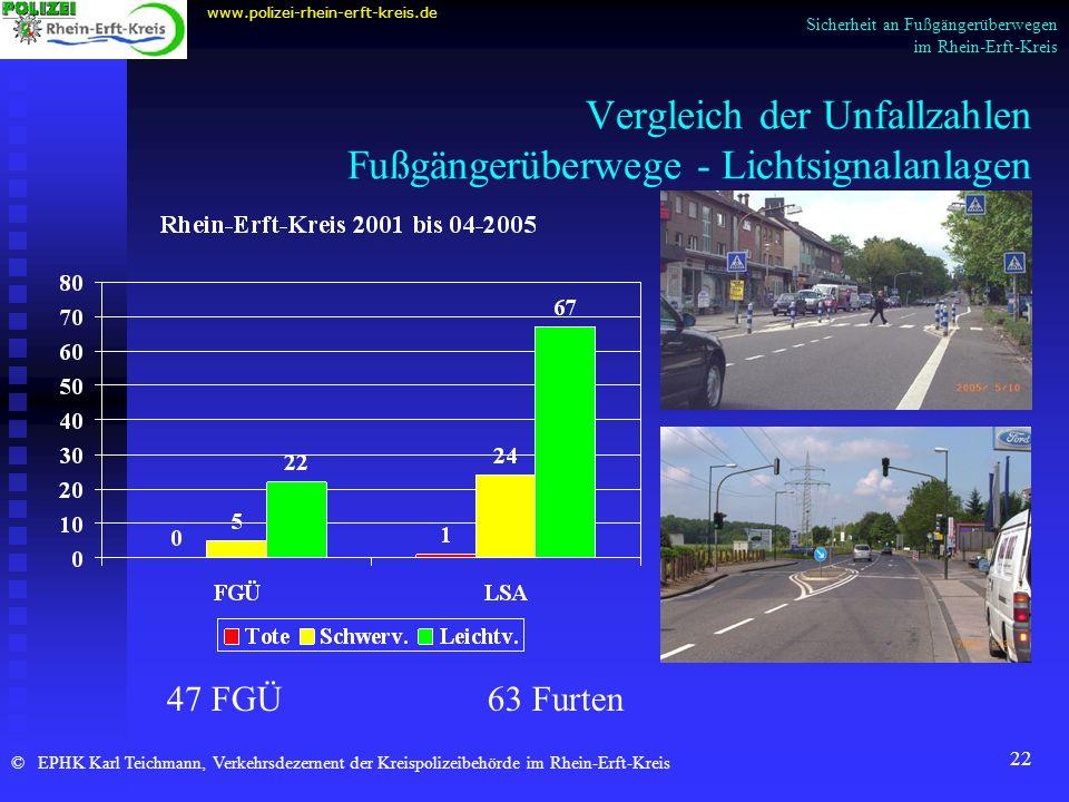 Vergleich der Unfallzahlen Fußgängerüberwege - Lichtsignalanlagen