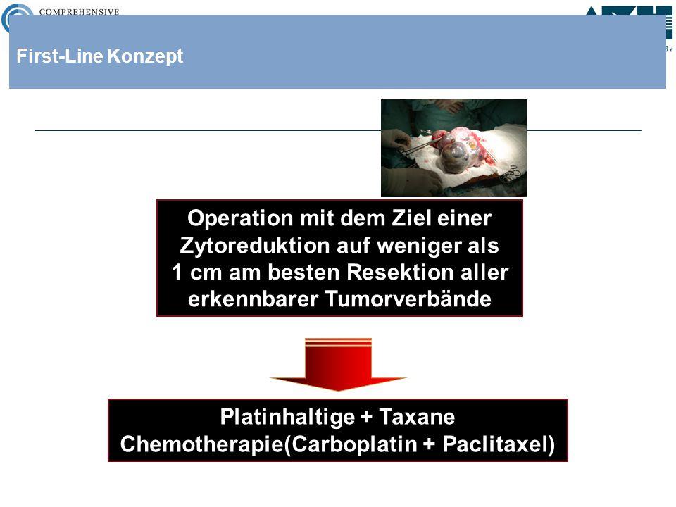 Platinhaltige + Taxane Chemotherapie(Carboplatin + Paclitaxel)
