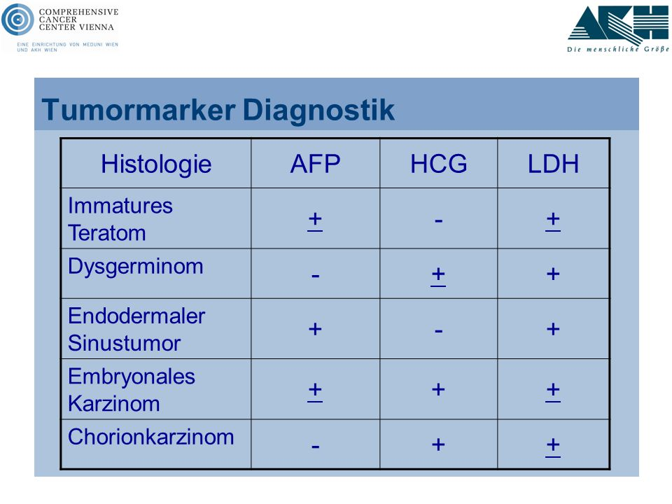Tumormarker Diagnostik
