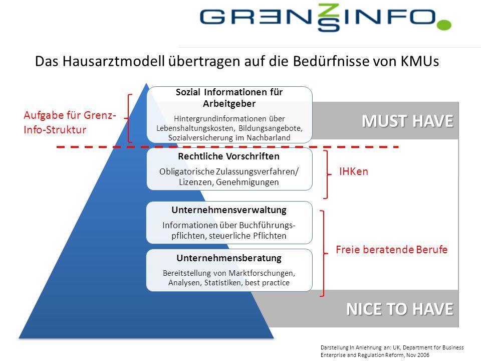 Das Hausarztmodell übertragen auf die Bedürfnisse von KMUs