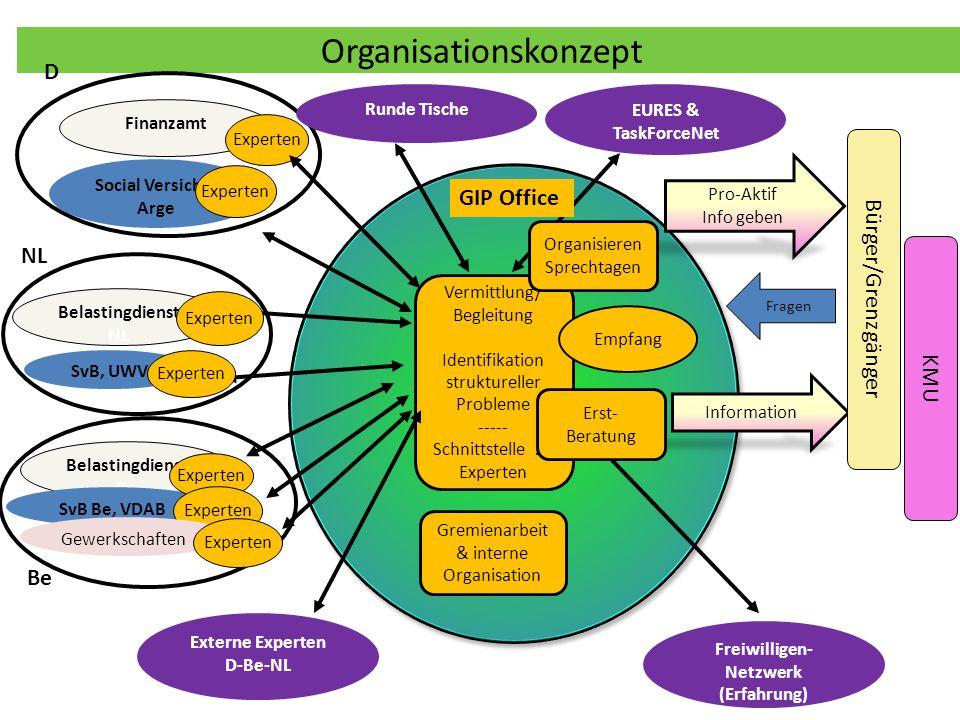 Externe Experten D-Be-NL Freiwilligen-Netzwerk (Erfahrung)