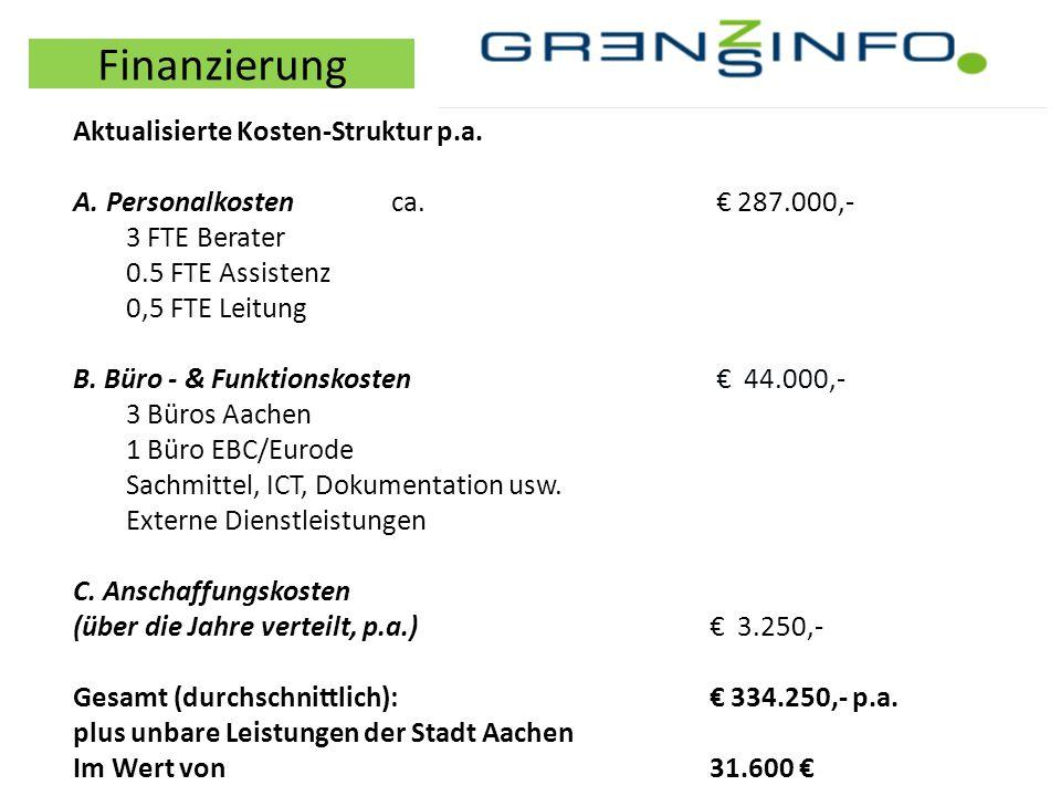 Finanzierung Aktualisierte Kosten-Struktur p.a.