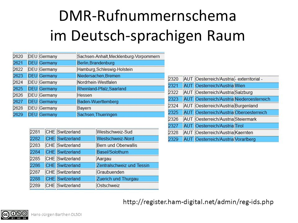 DMR-Rufnummernschema im Deutsch-sprachigen Raum