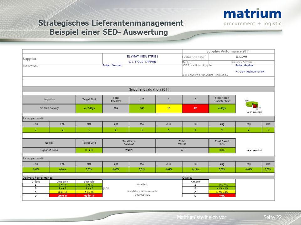Strategisches Lieferantenmanagement Beispiel einer SED- Auswertung