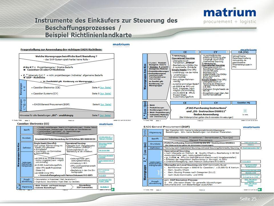 Instrumente des Einkäufers zur Steuerung des Beschaffungsprozesses / Beispiel Richtlinienlandkarte