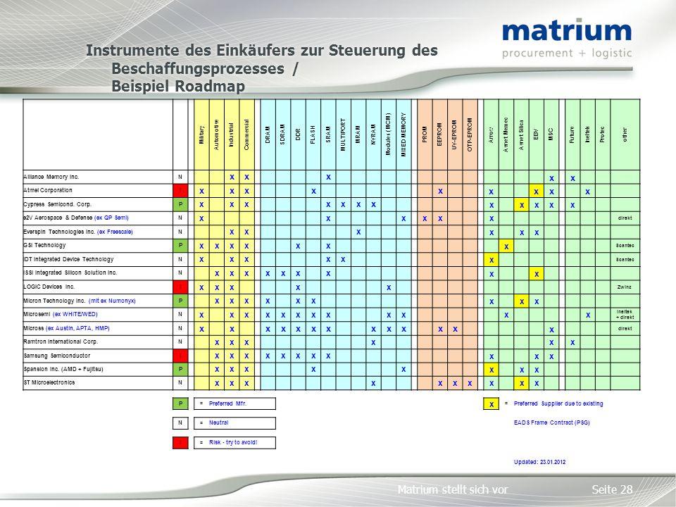 Instrumente des Einkäufers zur Steuerung des Beschaffungsprozesses / Beispiel Roadmap