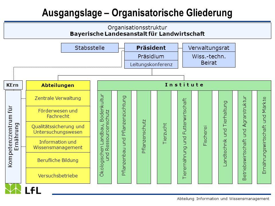 Ausgangslage – Organisatorische Gliederung